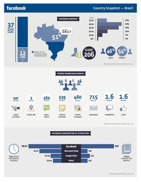 Os números do Facebook no Brasil - Infográfico