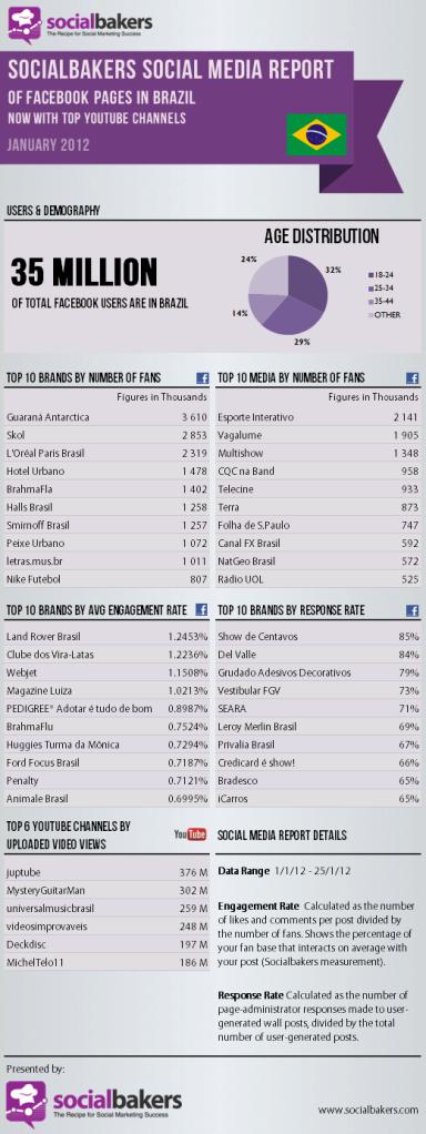 Estatísticas do Facebook e YouTube para as marcas no Brasil - Janeiro 2012